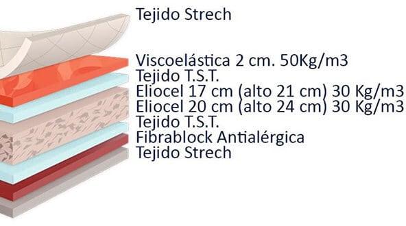 especificaciones del colchón dormio zafiro