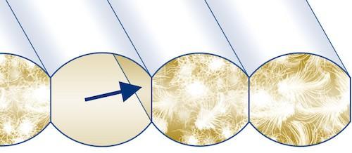 Este tratamiento garantiza resistencia y seguridad en productos gracias a su sofisticado sistema de confección