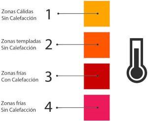 niveles termicos de temperatura para edredones